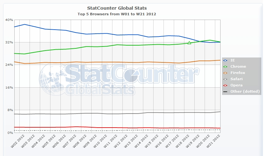 StatCounter-browser-ww-weekly-201201-201221